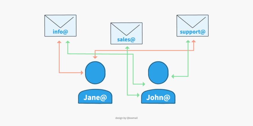 Gestione delle identità nelle email